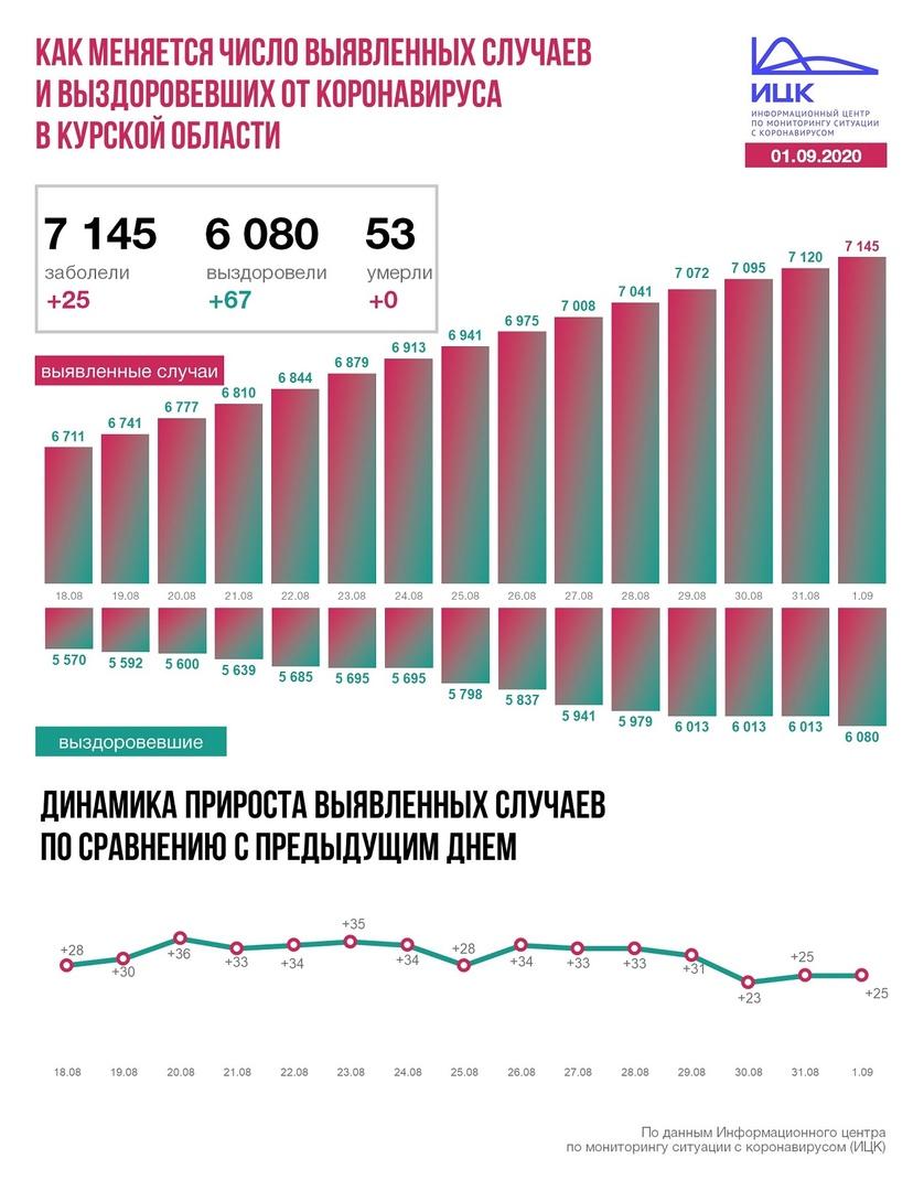 25 новых случаев коронавируса подтверждено в Курской области