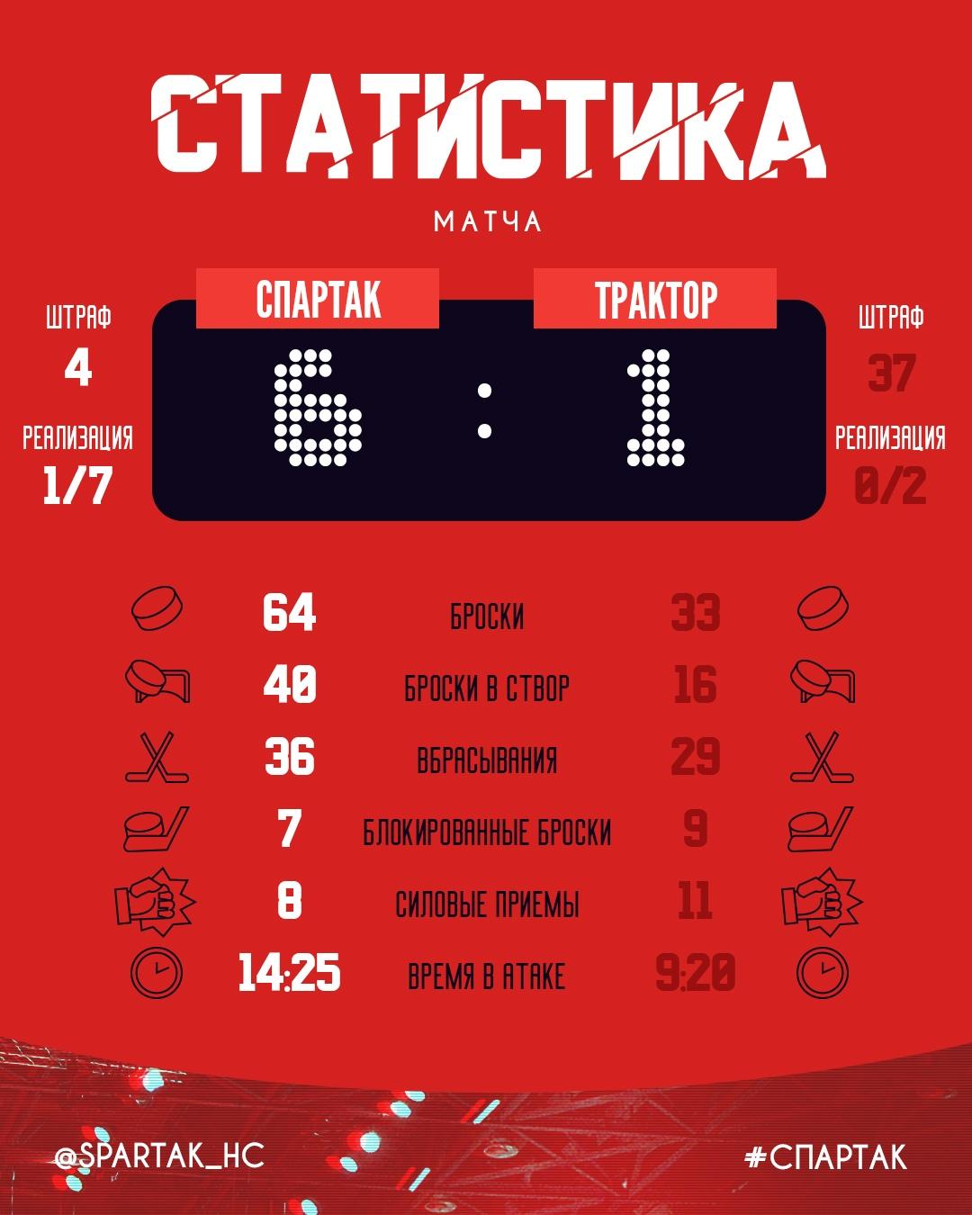 Статистика матча «Спартак» - «Трактор» 6:1