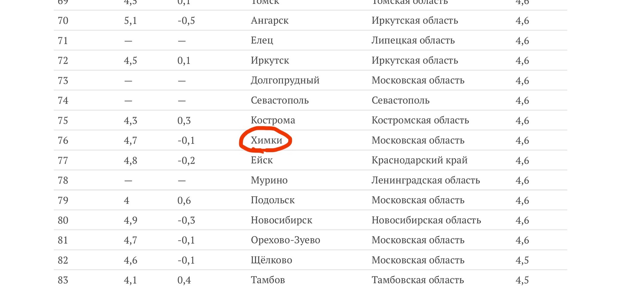Химки заняли 76 место среди 200 городов
