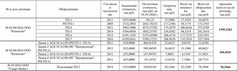 Стоимость киловатта в Ульяновске выше чем в Саратове. Будем судиться?, изображение №2