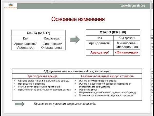МСФО IFRS 16 Аренда Определение аренды
