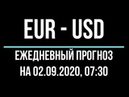 Прогноз форекс - евро доллар, 02.09, 0730. Технический анализ графика движения цены. Обзор рынка