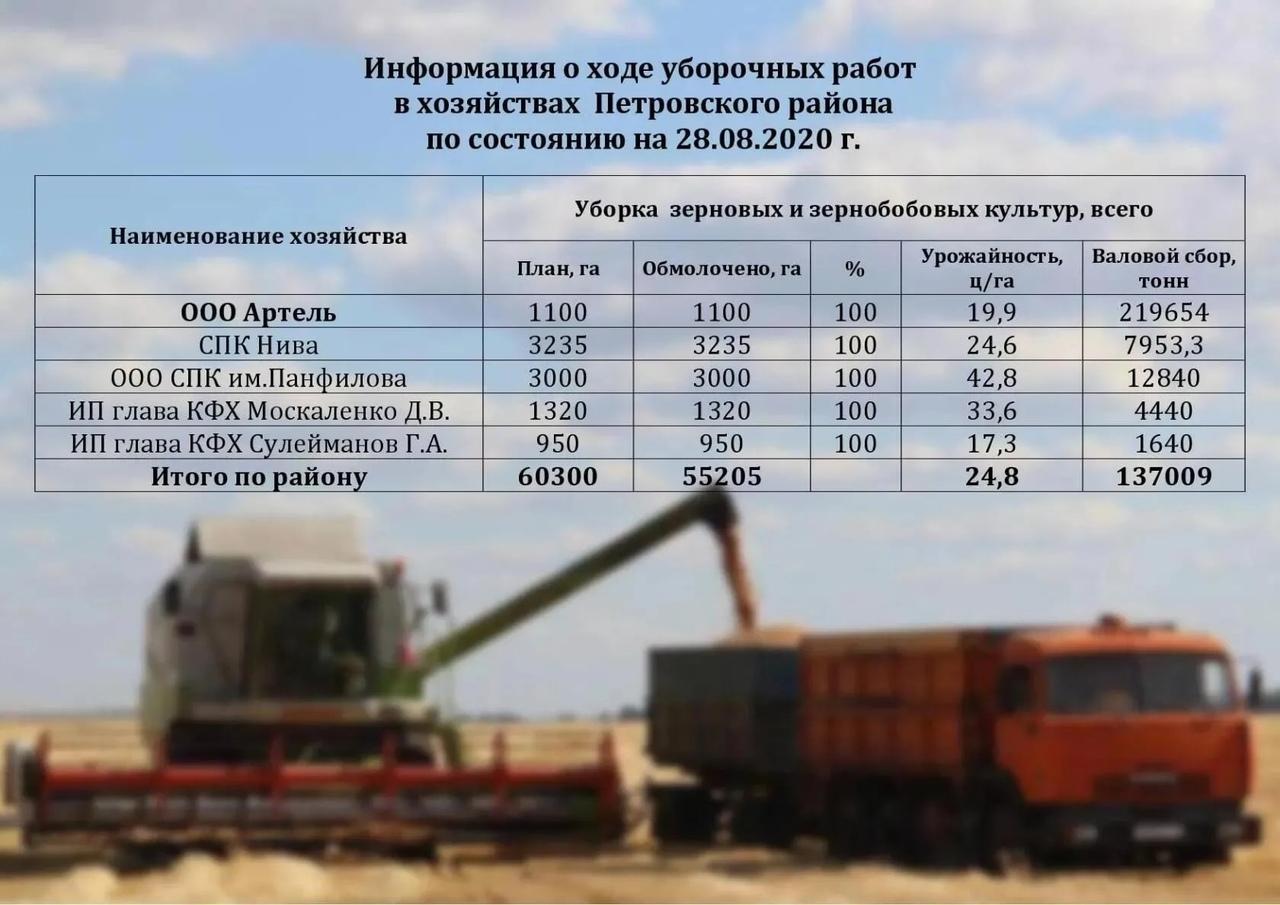 Аграрный сектор района
