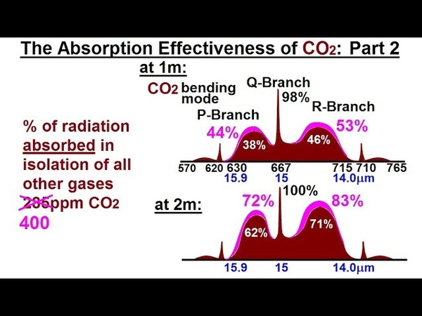 Astronomy - Ch. 9.1: Earth's Atmosphere (44 of 61) The Atmospheric Effectiveness of CO2? Part 2