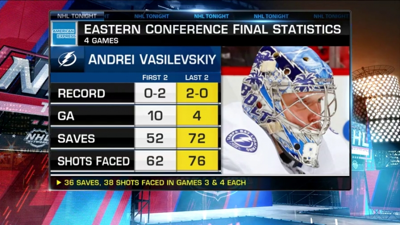 NHL Tonight Vasilevskiys play May 18, 2018