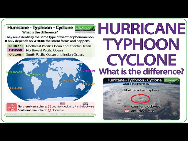 Hurricane, Typhoon, Cyclone - What is the difference?