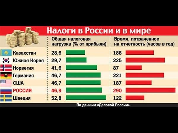 Депутаты госдумы одобрили новый налог для Россиян