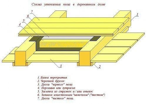 Расчет деревянных балок перекрытия