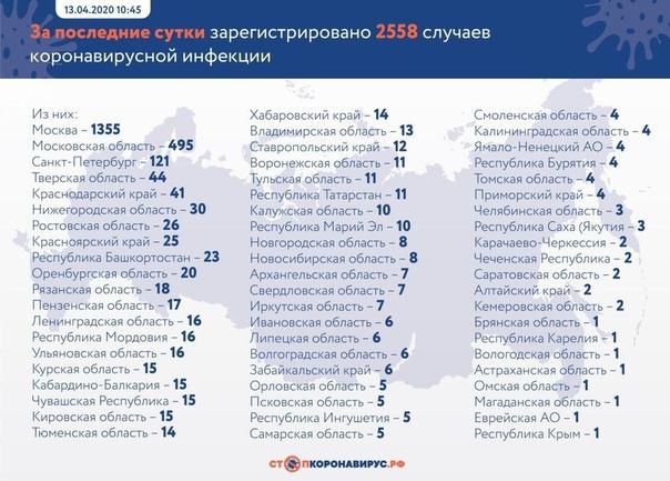 За ПОСЛЕДНИЕ СУТКИ в России подтверждены 2558 случаев новой коронавирусной инфекции в 62 регионах, при этом выписано 179 человек Общее количество зараженных достигло 18328 человек, выздоровевших